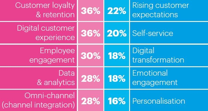 Its Important To Include All Of The Years Top Trends As CX Strategy Encompasses Above Creating A From Boardroom Level Should